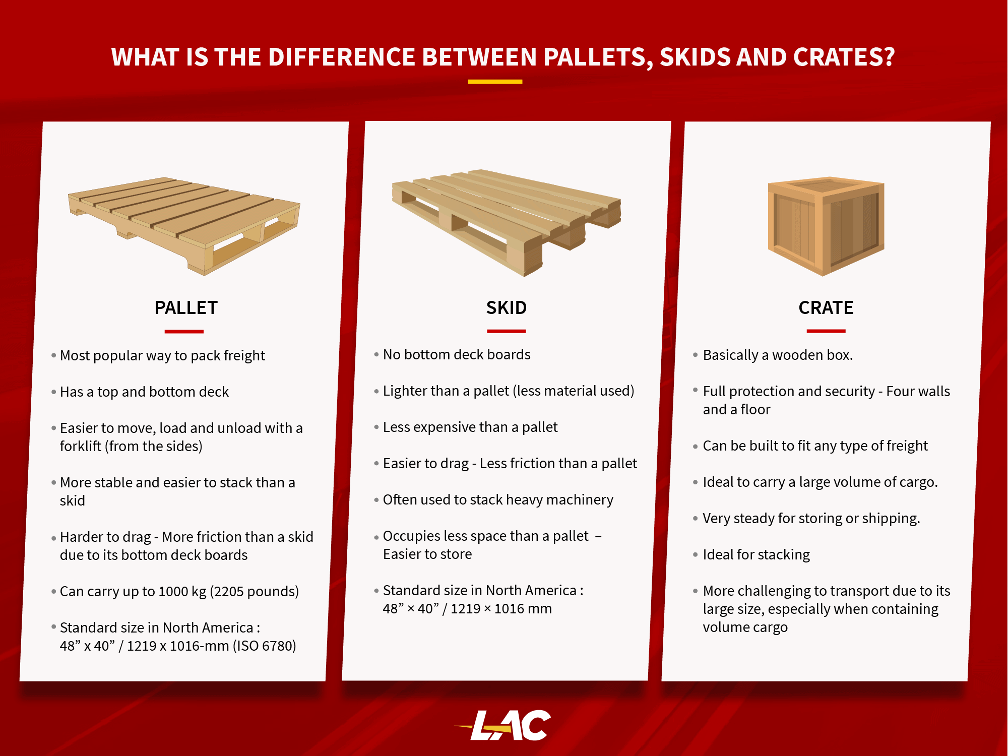 Pallet, Skid or Crate - LTL Shipping Services