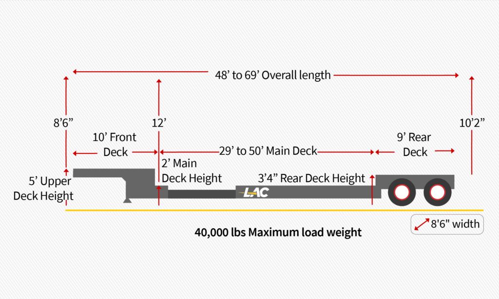 48 – 69 ft Extendable / Stretch Double Drop Lowboy