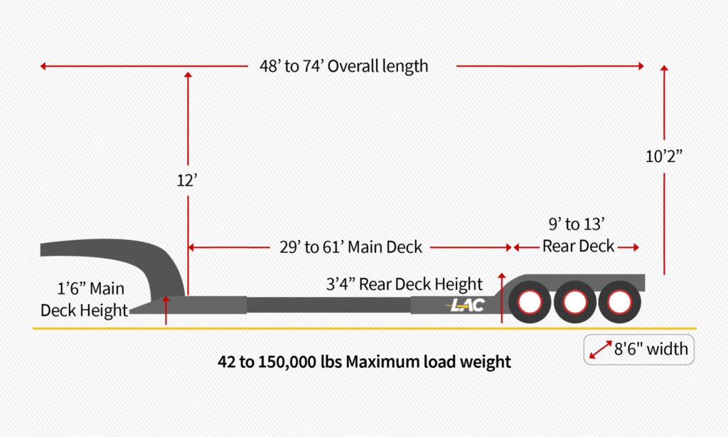 48 – 74 ft Extendable / Stretch RGN trailer