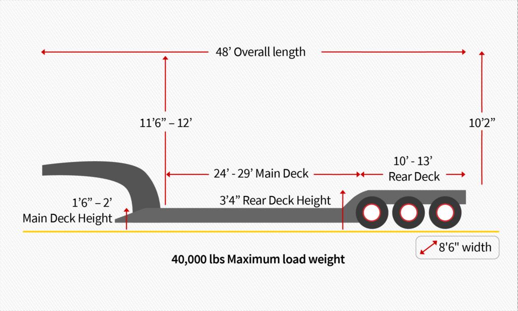 48 ft RGN trailer - Heavy haul trucking